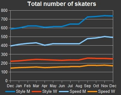Total number of skaters in disciplines