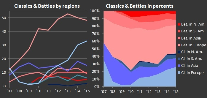 Battles and classics 2015 by regions