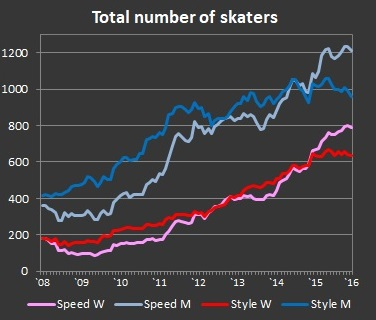 Number of skaters in disciplines