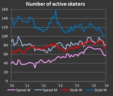 Active skaters in disciplines